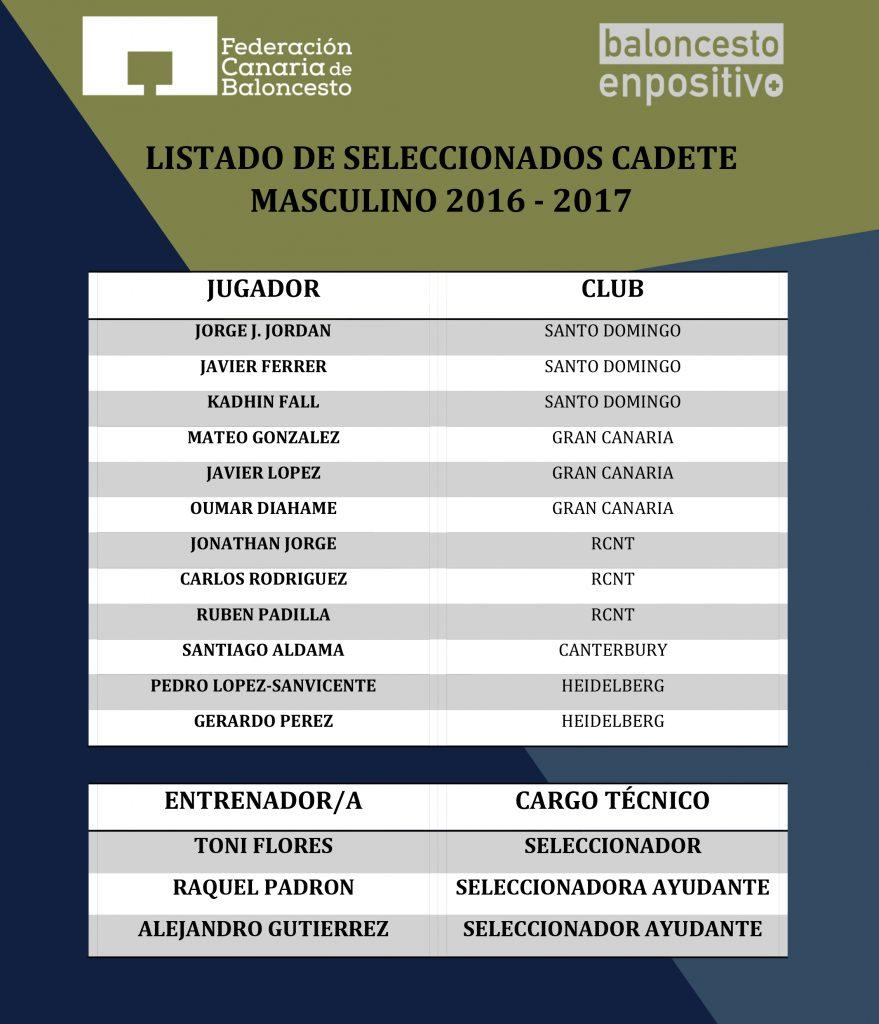 listado-de-seleccionados-cadete-masculino-2016